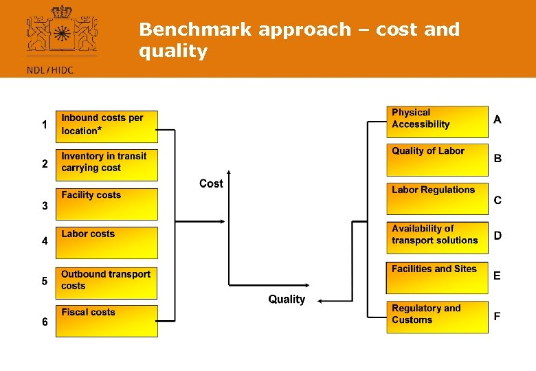 Benchmark approach – cost and quality