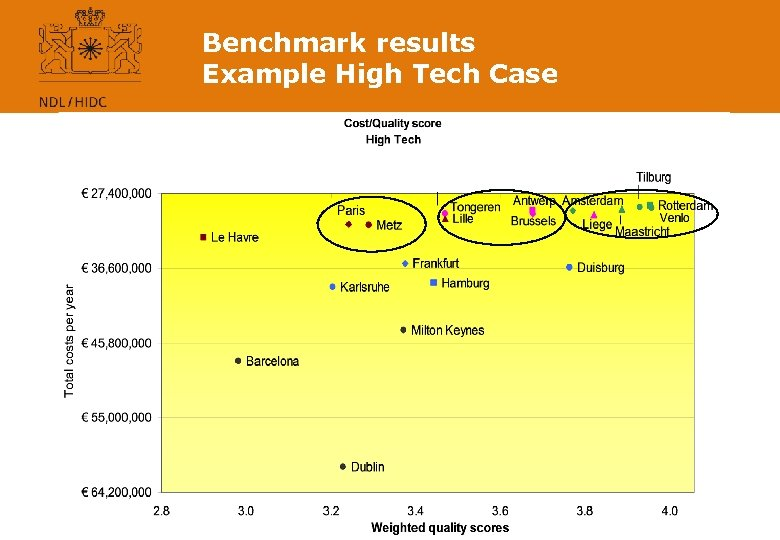 Benchmark results Example High Tech Case