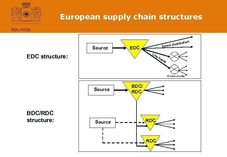 European supply chain structures n ibutio Source distr Direct EDC Lin EDC structure: eh