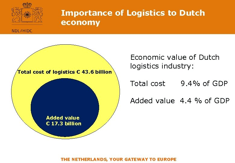 Importance of Logistics to Dutch economy Total cost of logistics € 43. 6 billion