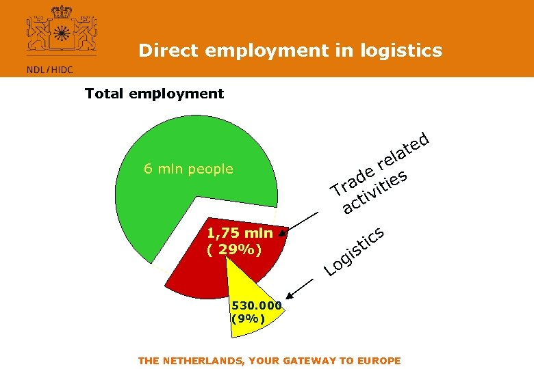 Direct employment in logistics Total employment d 6 mln people 1, 75 mln (