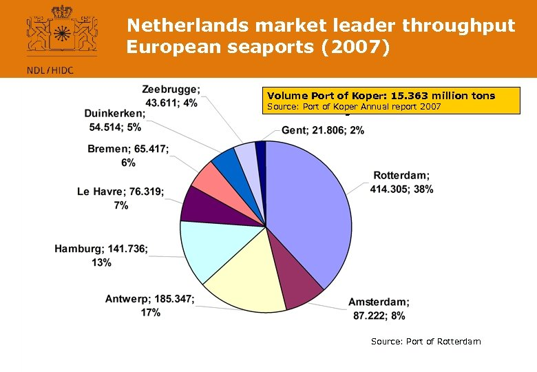 Netherlands market leader throughput European seaports (2007) Volume Port throughput Hamburg – Le Havre