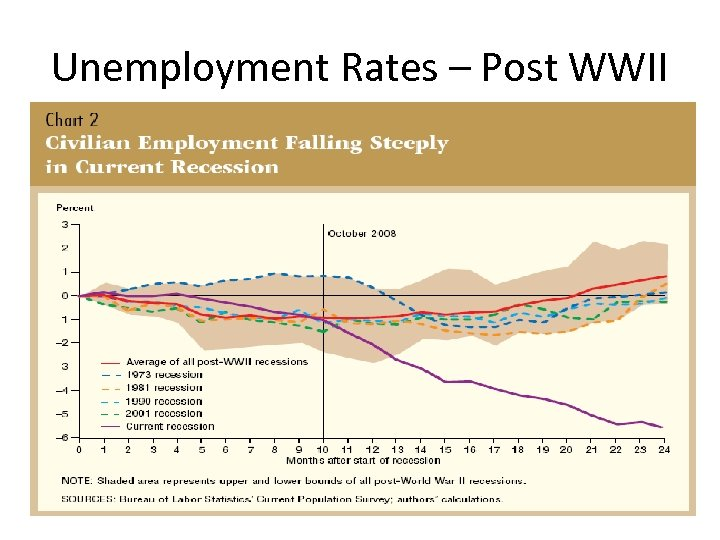 Unemployment Rates – Post WWII