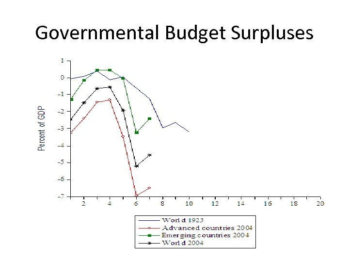 Governmental Budget Surpluses