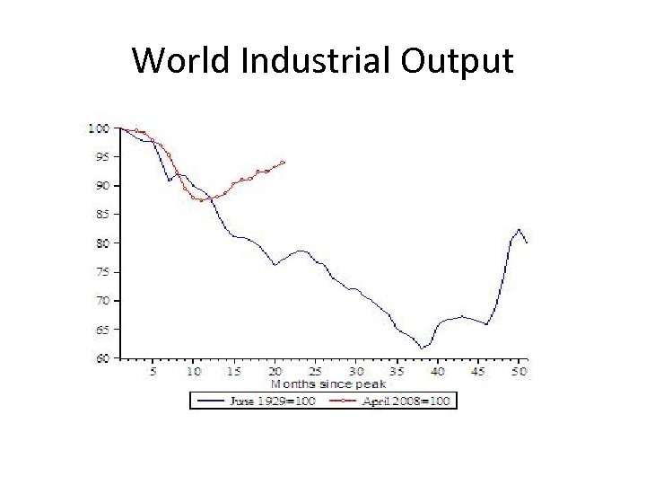 World Industrial Output
