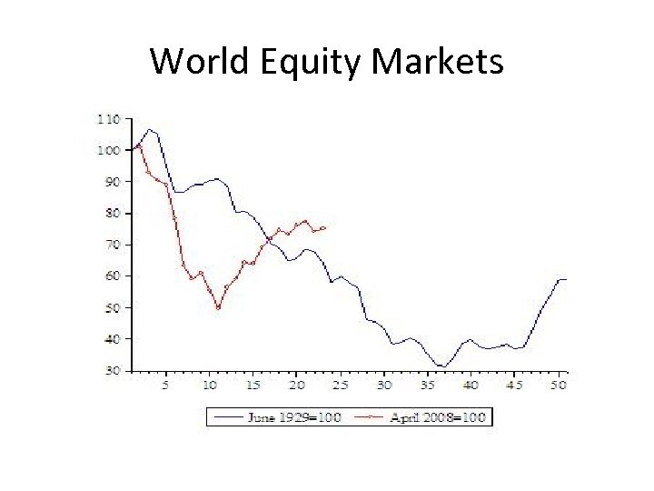 World Equity Markets