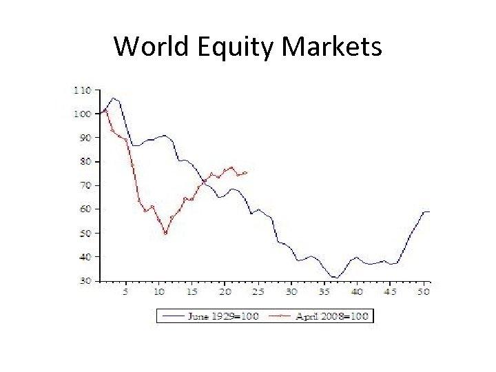 World Equity Markets