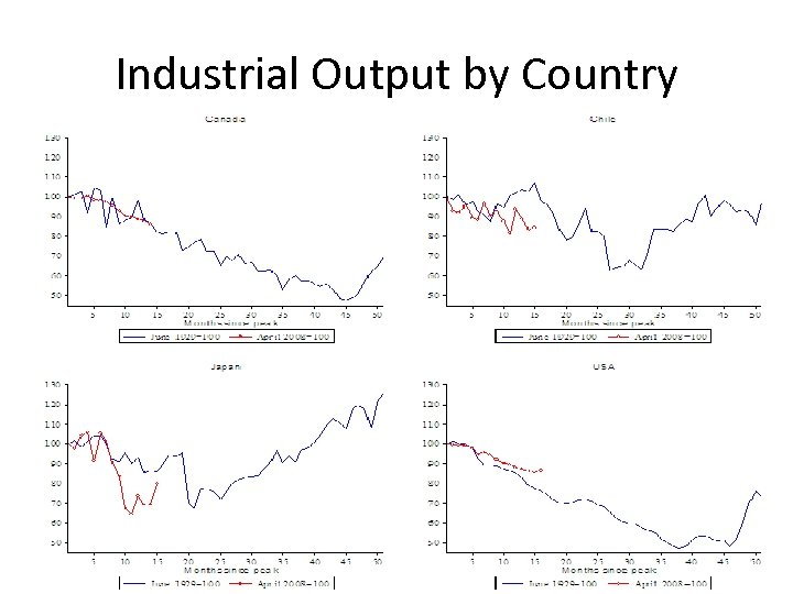Industrial Output by Country