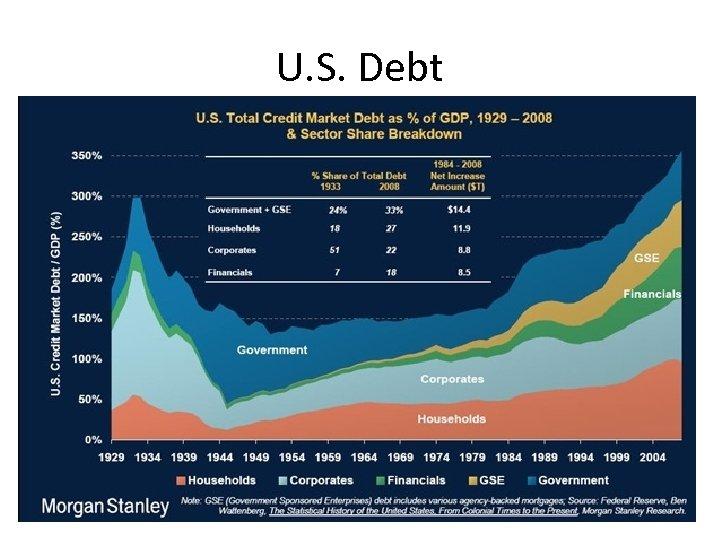 U. S. Debt