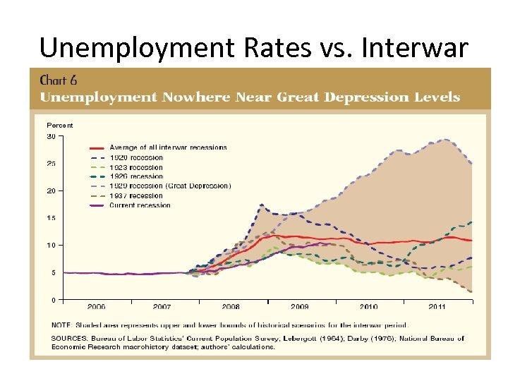 Unemployment Rates vs. Interwar