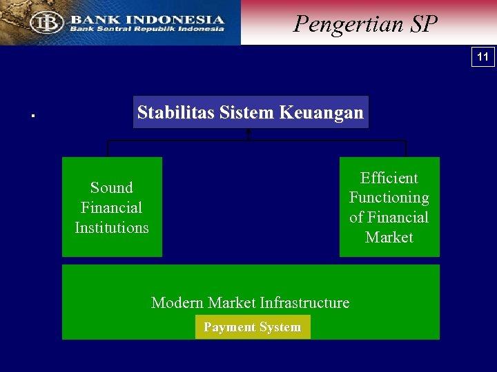 Pengertian SP 11 . Stabilitas Sistem Keuangan Efficient Functioning of Financial Market Sound Financial