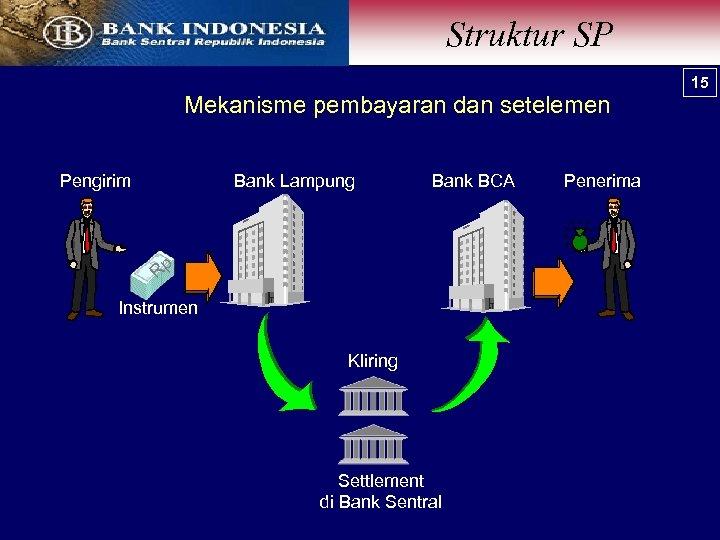 Struktur SP Mekanisme pembayaran dan setelemen Pengirim Bank Lampung Bank BCA Rp Instrumen Kliring