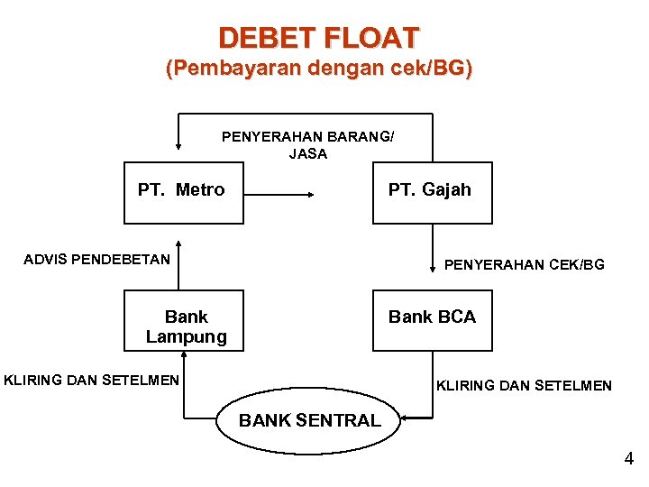 DEBET FLOAT (Pembayaran dengan cek/BG) PENYERAHAN BARANG/ JASA PT. Metro PT. Gajah ADVIS PENDEBETAN