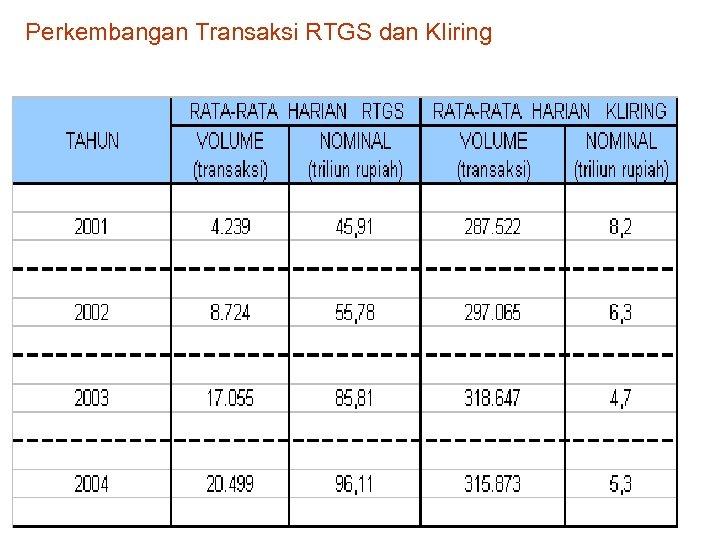 Perkembangan Transaksi RTGS dan Kliring .