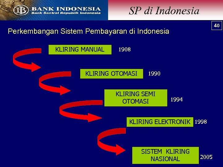 SP di Indonesia 40 Perkembangan Sistem Pembayaran di Indonesia. KLIRING MANUAL 1908 KLIRING OTOMASI
