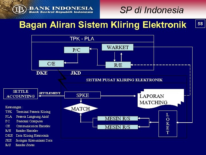 SP di Indonesia Bagan Aliran Sistem Kliring Elektronik TPK - PLA WARKET P/C C/E