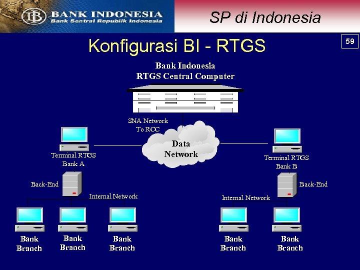 SP di Indonesia Konfigurasi BI - RTGS 59 Bank Indonesia RTGS Central Computer SNA
