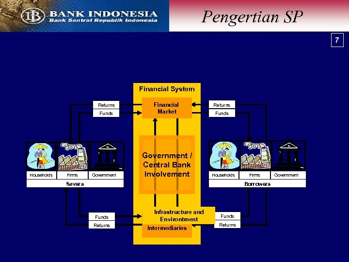 Pengertian Flow of funds SP 7 Financial System Returns Funds Households Firms Government Financial