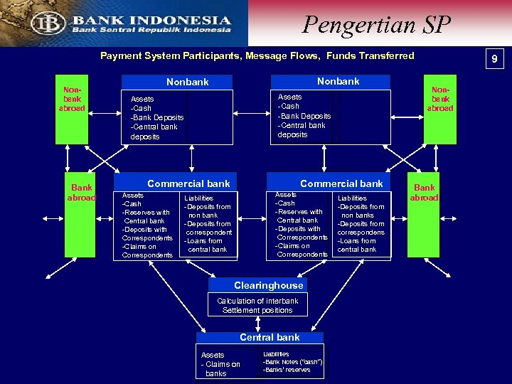 Pengertian SP Payment System Participants, Message Flows, Funds Transferred Nonbank abroad Bank abroad Nonbank