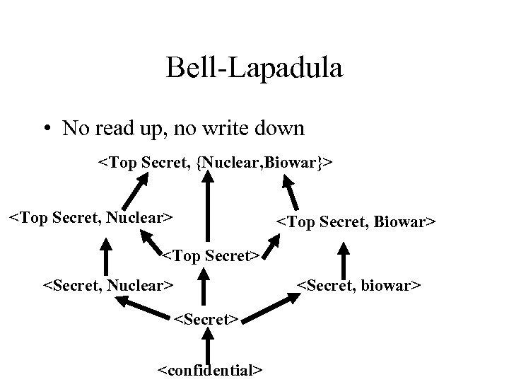 Bell-Lapadula • No read up, no write down <Top Secret, {Nuclear, Biowar}> <Top Secret,