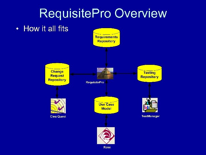 Requisite. Pro Overview • How it all fits