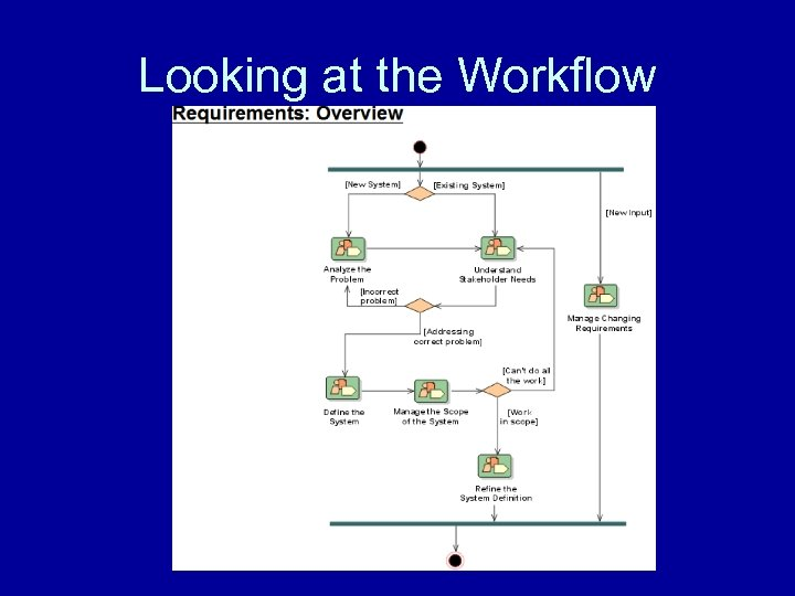 Looking at the Workflow