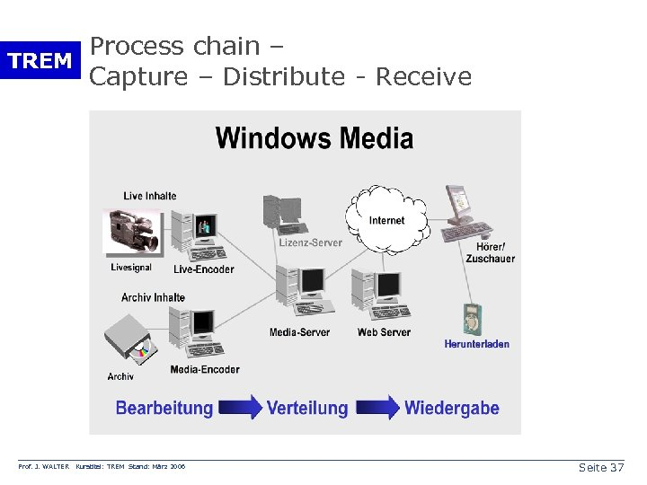 Process chain – TREM Capture – Distribute - Receive Prof. J. WALTER Kurstitel: TREM