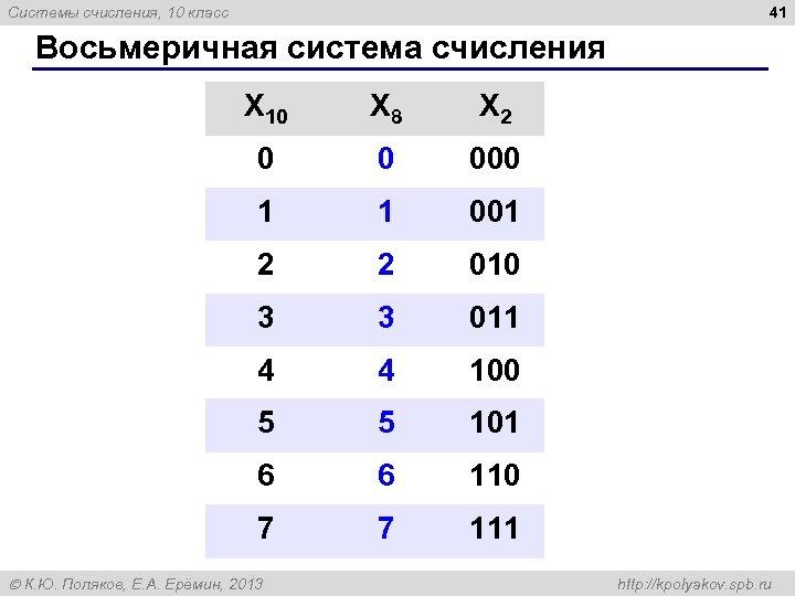 41 Системы счисления, 10 класс Восьмеричная система счисления X 10 X 8 X 2