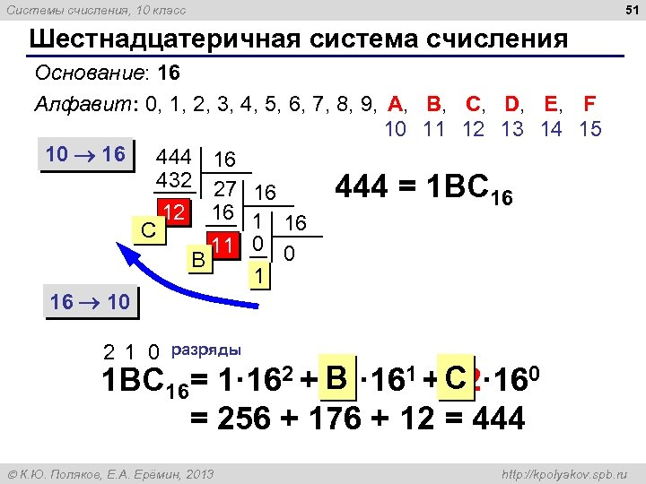 51 Системы счисления, 10 класс Шестнадцатеричная система счисления Основание: 16 Алфавит: 0, 1, 2,