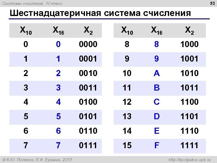 53 Системы счисления, 10 класс Шестнадцатеричная система счисления X 10 X 16 X 2