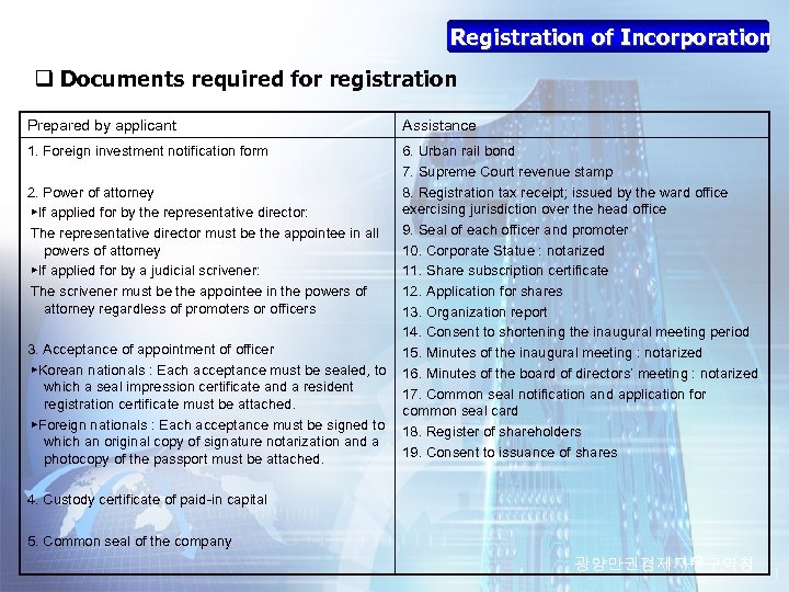 Registration of Incorporation q Documents required for registration Prepared by applicant Assistance 1. Foreign