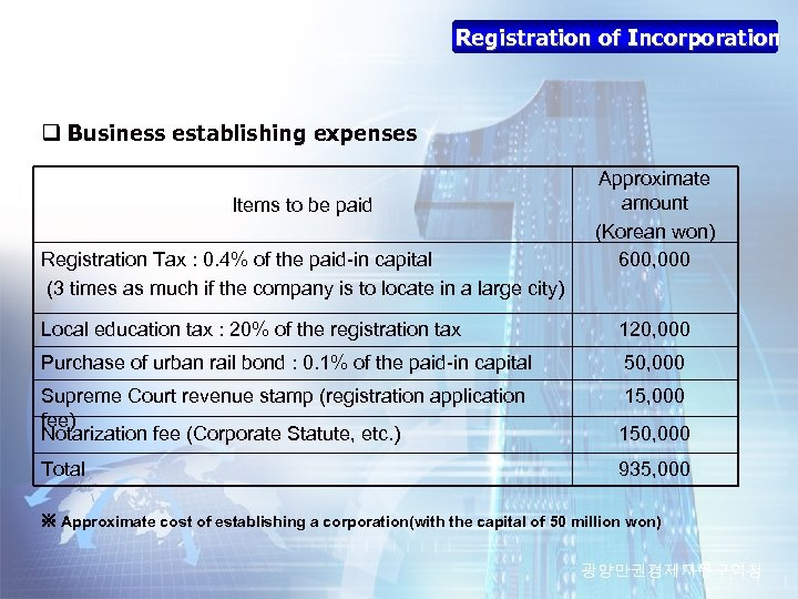 Registration of Incorporation q Business establishing expenses Items to be paid Registration Tax :