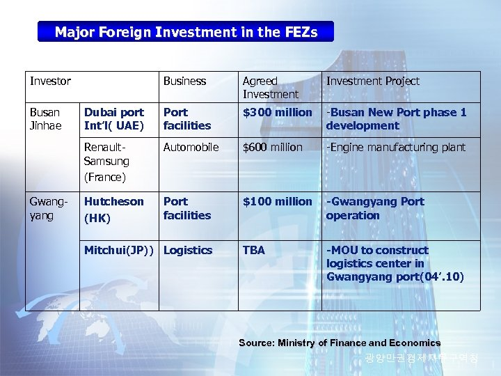 Major Foreign Investment in the FEZs Investor Gwangyang Agreed Investment Project Dubai port Int'l(