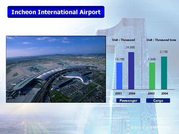 Incheon International Airport Unit : Thousand tons 24, 080 2, 130 19, 790 2003