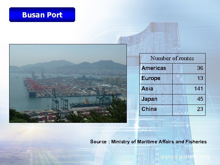 Busan Port Number of routes Americas 36 Europe 13 Asia 141 Japan 45 China