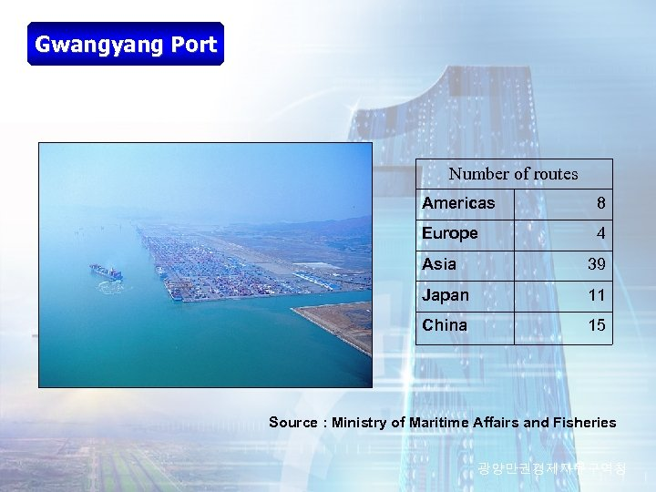 Gwangyang Port Number of routes Americas 8 Europe 4 Asia 39 Japan 11 China