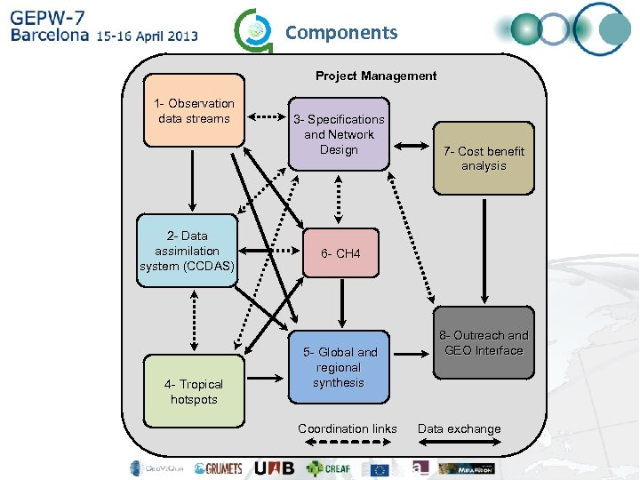 Components Project Management 1 - Observation data streams 2 - Data assimilation system (CCDAS)