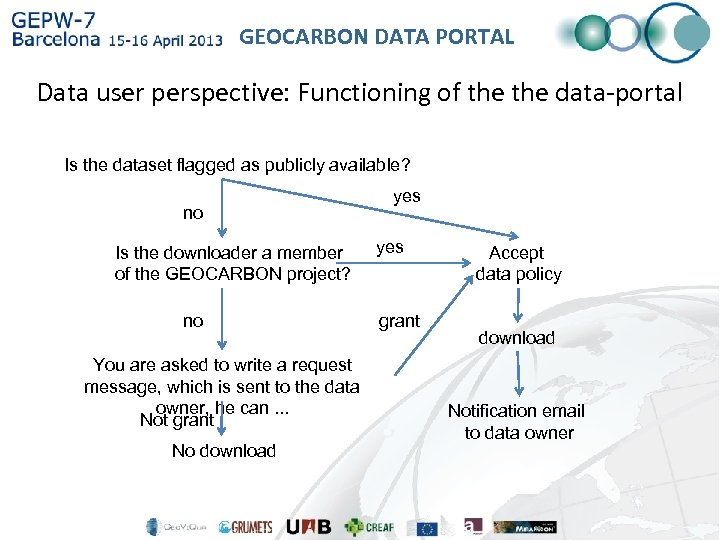GEOCARBON DATA PORTAL Data user perspective: Functioning of the data-portal Is the dataset flagged