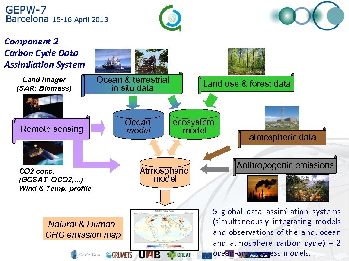 Component 2 Carbon Cycle Data Assimilation System Land imager (SAR: Biomass) Ocean & terrestrial