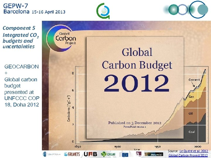 Component 5 Integrated CO 2 budgets and uncertainties GEOCARBON + Global carbon budget presented