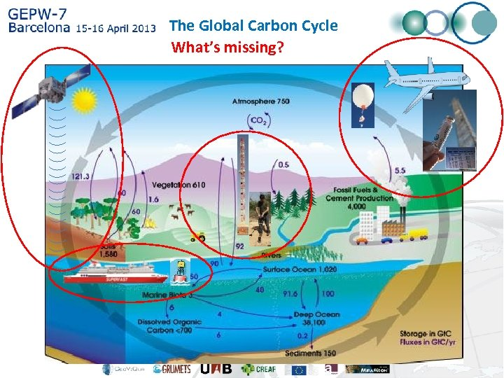 The Global Carbon Cycle What's missing?