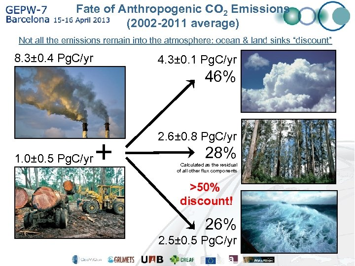 Fate of Anthropogenic CO 2 Emissions (2002 -2011 average) Not all the emissions remain