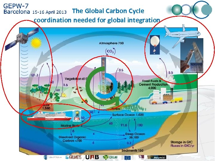 The Global Carbon Cycle coordination needed for global integration