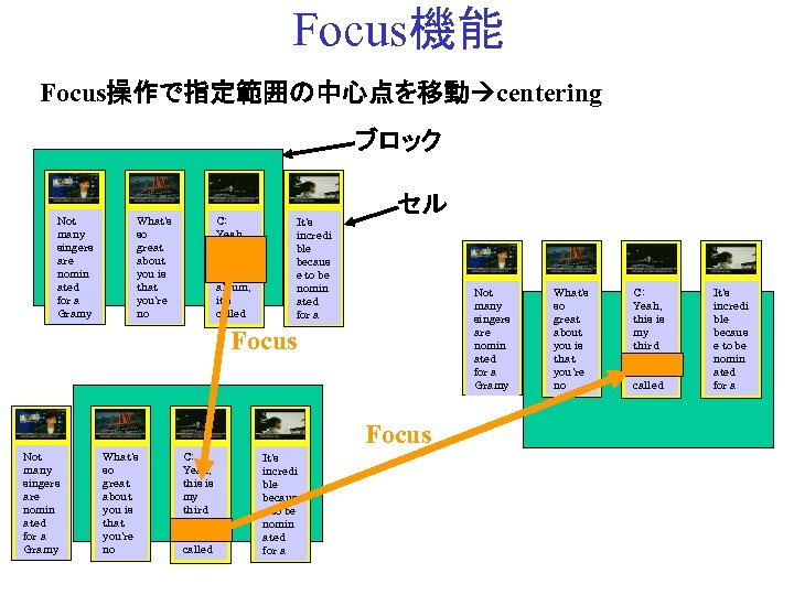 Focus機能 Focus操作で指定範囲の中心点を移動 centering ブロック Not many singers are nomin ated for a Gramy What's