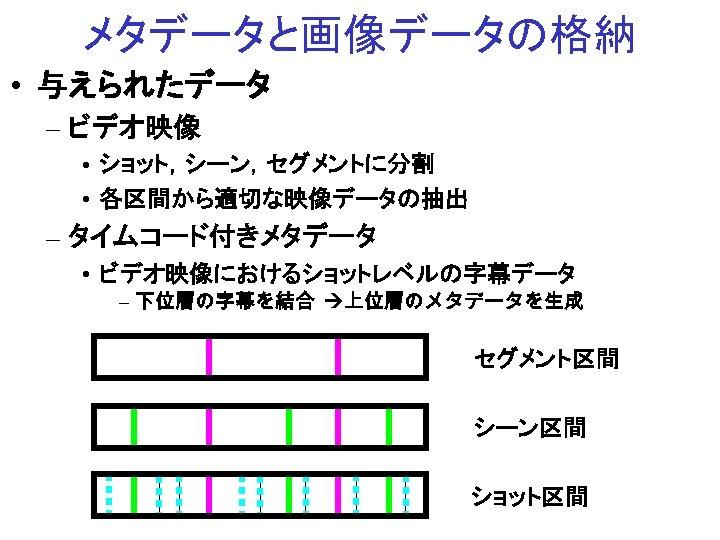 メタデータと画像データの格納 • 与えられたデータ – ビデオ映像 • ショット,シーン,セグメントに分割 • 各区間から適切な映像データの抽出 – タイムコード付きメタデータ • ビデオ映像におけるショットレベルの字幕データ –