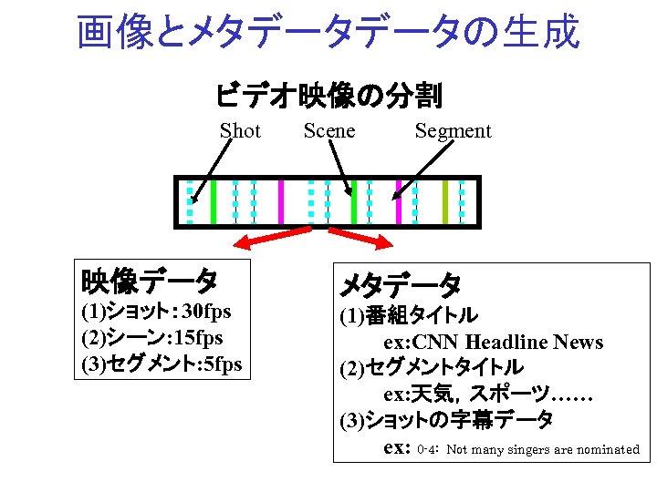 画像とメタデータデータの生成 ビデオ映像の分割 Shot 映像データ (1)ショット: 30 fps (2)シーン: 15 fps (3)セグメント: 5 fps Scene
