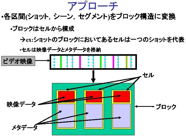 アプローチ • 各区間(ショット,シーン,セグメント)をブロック構造に変換 • ブロックはセルから構成 ex: ショットのブロックにおいてあるセルは一つのショットを代表 • セルは映像データとメタデータを格納 ビデオ映像 セル 映像データ メタデータ Not