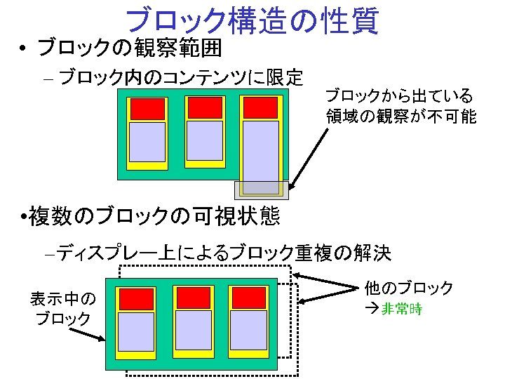 ブロック構造の性質 • ブロックの観察範囲 – ブロック内のコンテンツに限定 ブロックから出ている 領域の観察が不可能 • 複数のブロックの可視状態 –ディスプレー上によるブロック重複の解決 表示中の ブロック 他のブロック 非常時