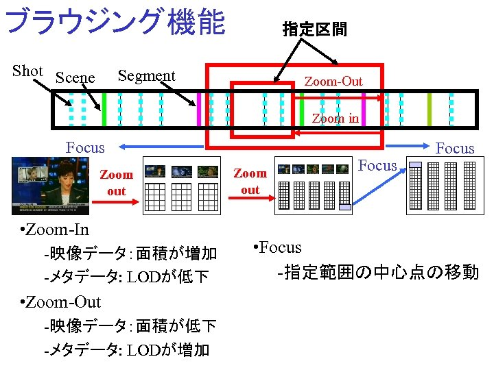 ブラウジング機能 Shot Scene 指定区間 Segment Zoom-Out Zoom in Focus Zoom out • Zoom-In -映像データ:面積が増加