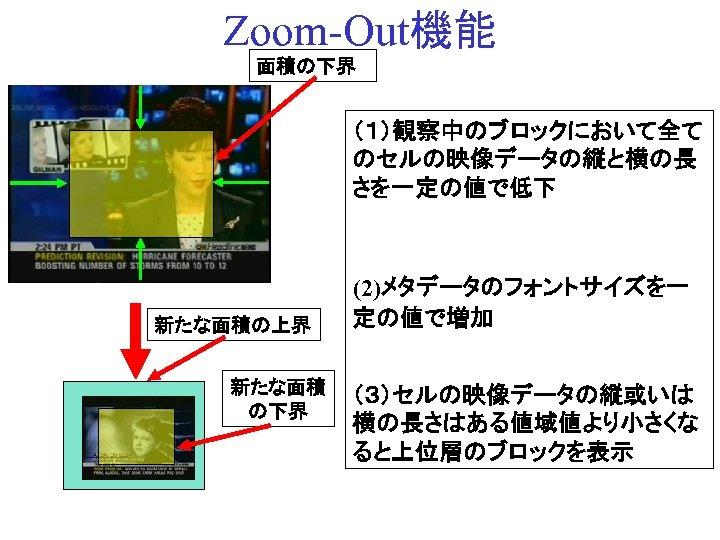 Zoom-Out機能 面積の下界 (1)観察中のブロックにおいて全て のセルの映像データの縦と横の長 さを一定の値で低下 新たな面積の上界 新たな面積 の下界 (2)メタデータのフォントサイズを一 定の値で増加 (3)セルの映像データの縦或いは 横の長さはある値域値より小さくな ると上位層のブロックを表示